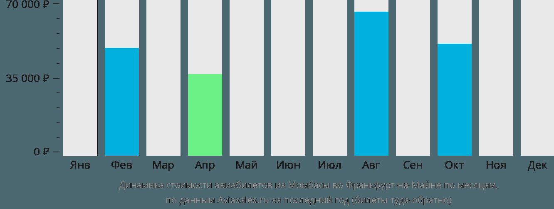 Динамика стоимости авиабилетов из Момбасы во Франкфурт-на-Майне по месяцам