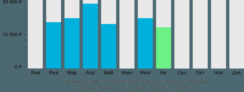 Динамика стоимости авиабилетов из Момбасы в Танзанию по месяцам