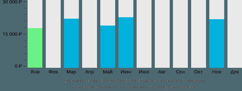 Динамика стоимости авиабилетов из Момбасы в Занзибар по месяцам