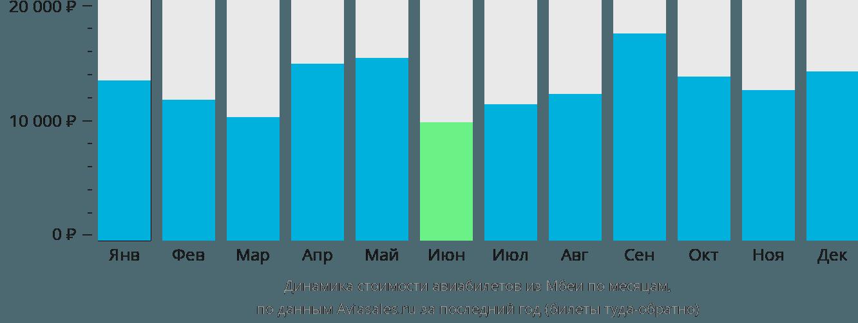 Динамика стоимости авиабилетов из Мбеи по месяцам