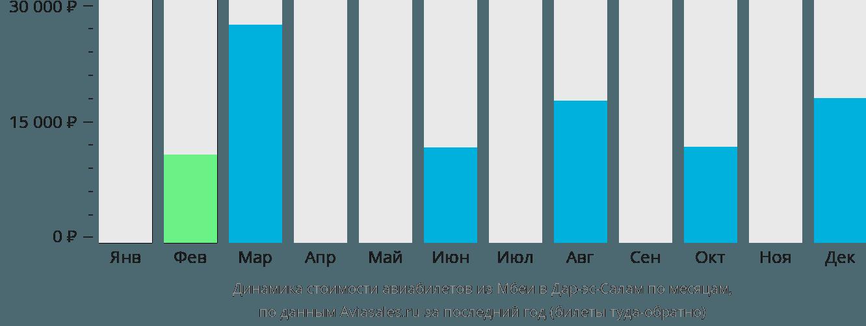 Динамика стоимости авиабилетов из Мбеи в Дар-эс-Салам по месяцам