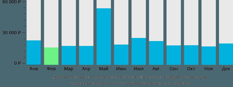 Динамика стоимости авиабилетов из Монтего-Бея в Форт-Лодердейл по месяцам