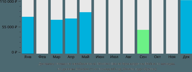 Динамика стоимости авиабилетов из Монтего-Бея во Франкфурт-на-Майне по месяцам