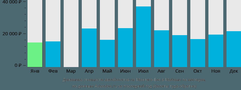 Динамика стоимости авиабилетов из Монтего-Бея в Майами по месяцам