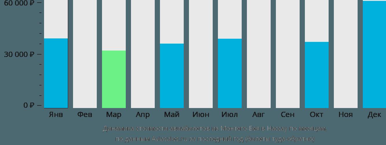 Динамика стоимости авиабилетов из Монтего-Бея в Нассау по месяцам
