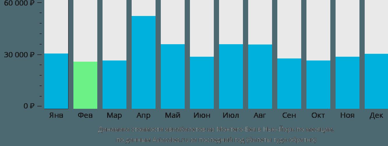 Динамика стоимости авиабилетов из Монтего-Бея в Нью-Йорк по месяцам