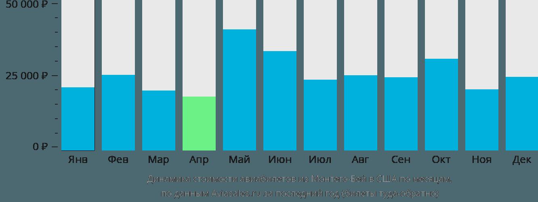 Динамика стоимости авиабилетов из Монтего-Бея в США по месяцам