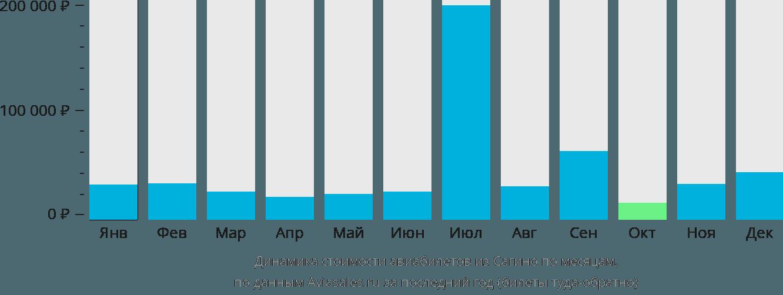 Динамика стоимости авиабилетов из Сагино по месяцам