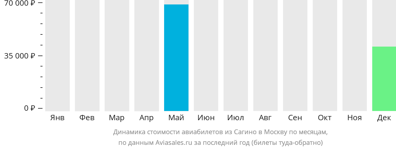 Динамика стоимости авиабилетов из Сагино в Москву по месяцам