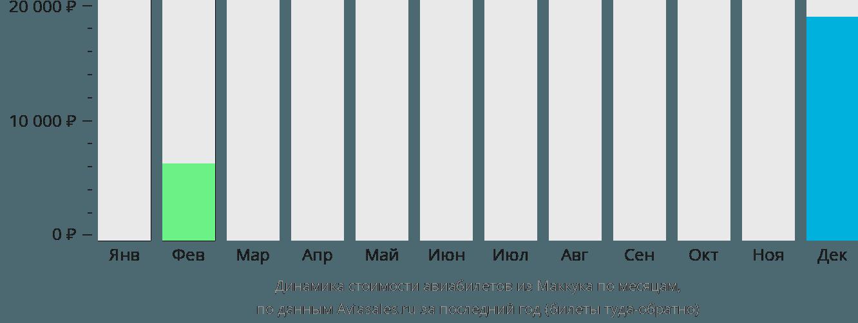 Динамика стоимости авиабилетов из Мак-Кука по месяцам