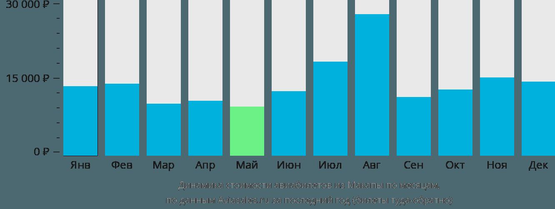 Динамика стоимости авиабилетов из Макапы по месяцам