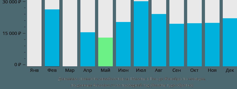Динамика стоимости авиабилетов из Макапы в Рио-де-Жанейро по месяцам