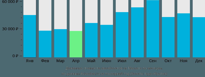 Динамика стоимости авиабилетов из Маската по месяцам