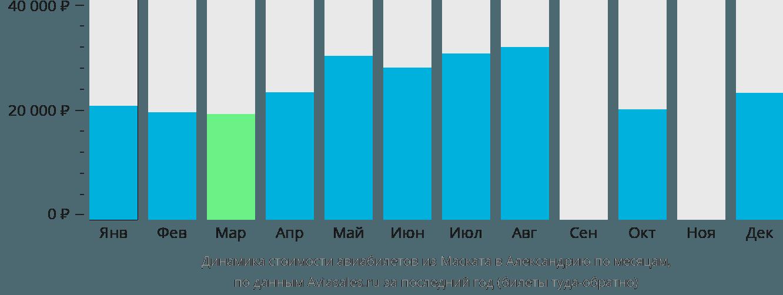 Динамика стоимости авиабилетов из Маската в Александрию по месяцам