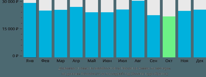Динамика стоимости авиабилетов из Маската в Амман по месяцам