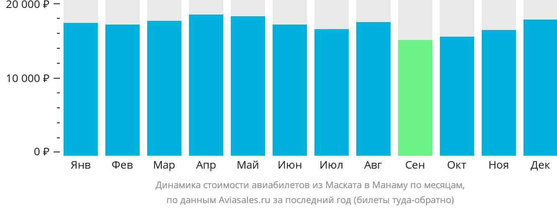 Динамика стоимости авиабилетов из Маската в Манаму по месяцам