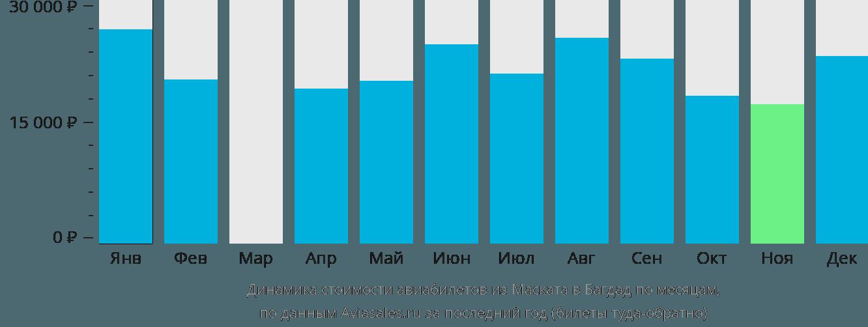 Динамика стоимости авиабилетов из Маската в Багдад по месяцам