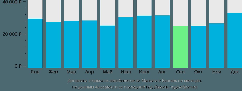Динамика стоимости авиабилетов из Маската в Бангкок по месяцам