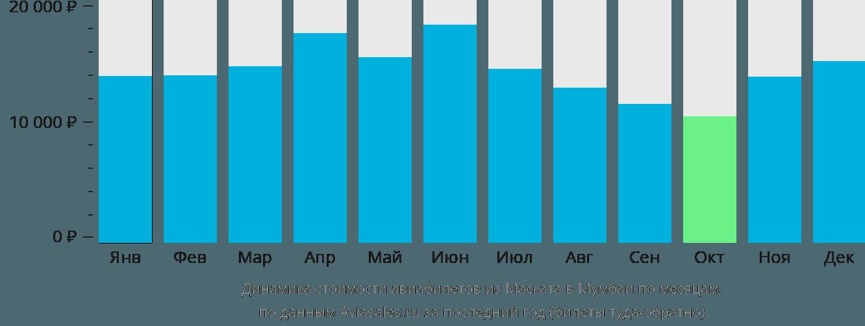 Динамика стоимости авиабилетов из Маската в Мумбаи по месяцам