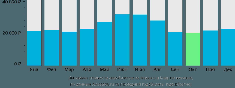 Динамика стоимости авиабилетов из Маската в Каир по месяцам