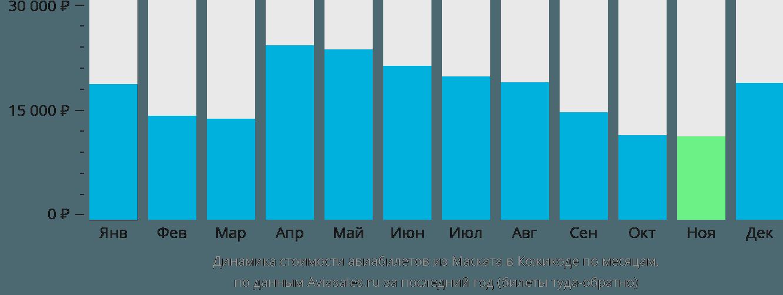 Динамика стоимости авиабилетов из Маската в Кожикоде по месяцам