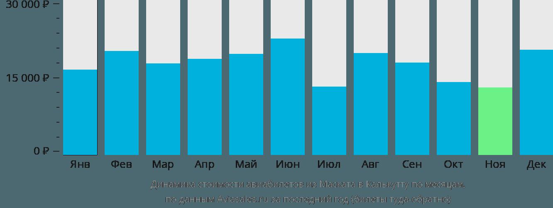 Динамика стоимости авиабилетов из Маската в Калькутту по месяцам
