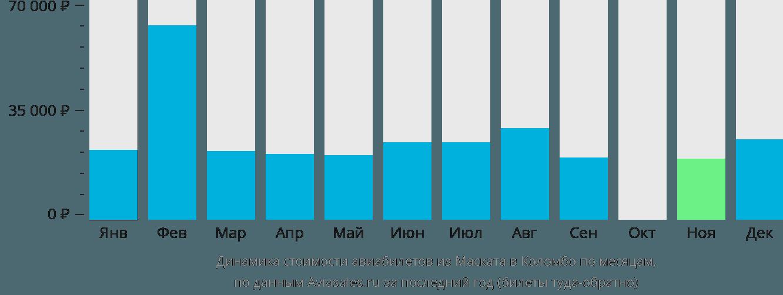 Динамика стоимости авиабилетов из Маската в Коломбо по месяцам
