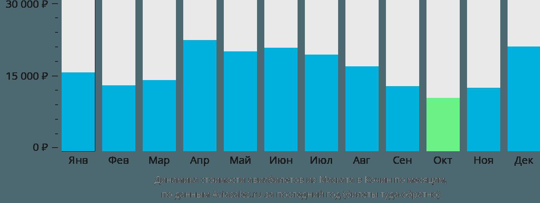 Динамика стоимости авиабилетов из Маската в Кочин по месяцам