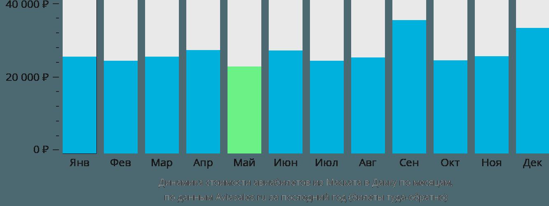 Динамика стоимости авиабилетов из Маската в Дакку по месяцам
