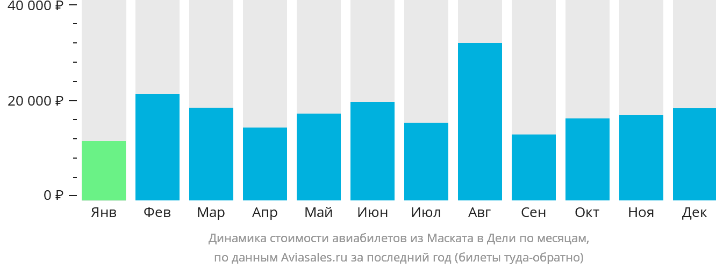 Динамика стоимости авиабилетов из Маската в Дели по месяцам