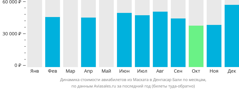 Динамика стоимости авиабилетов из Маската в Денпасар Бали по месяцам