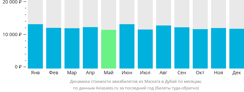 Динамика стоимости авиабилетов из Маската в Дубай по месяцам