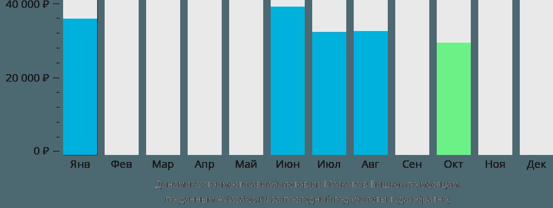 Динамика стоимости авиабилетов из Маската в Бишкек по месяцам