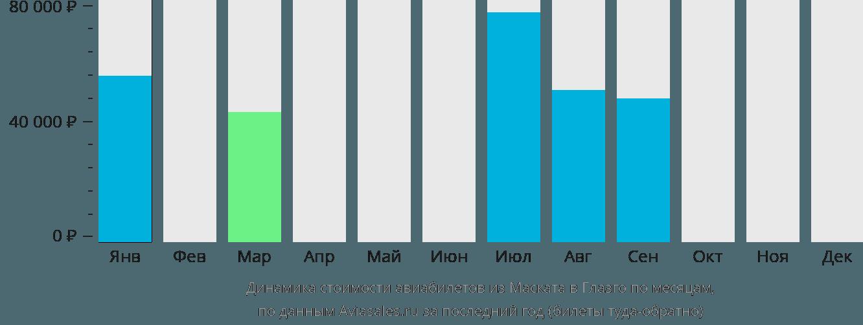 Динамика стоимости авиабилетов из Маската в Глазго по месяцам