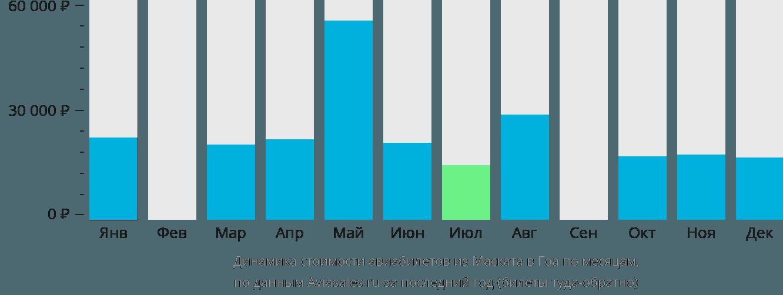 Динамика стоимости авиабилетов из Маската в Гоа по месяцам