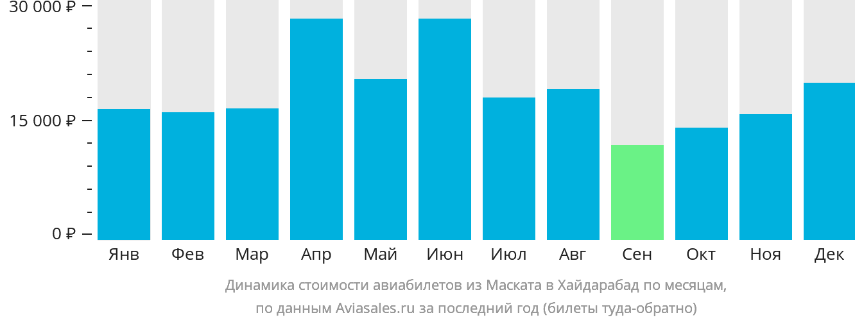 Динамика стоимости авиабилетов из Маската в Хайдарабад по месяцам