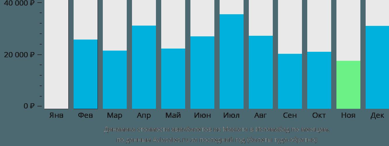 Динамика стоимости авиабилетов из Маската в Исламабад по месяцам
