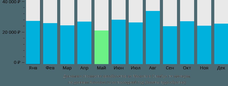 Динамика стоимости авиабилетов из Маската в Стамбул по месяцам