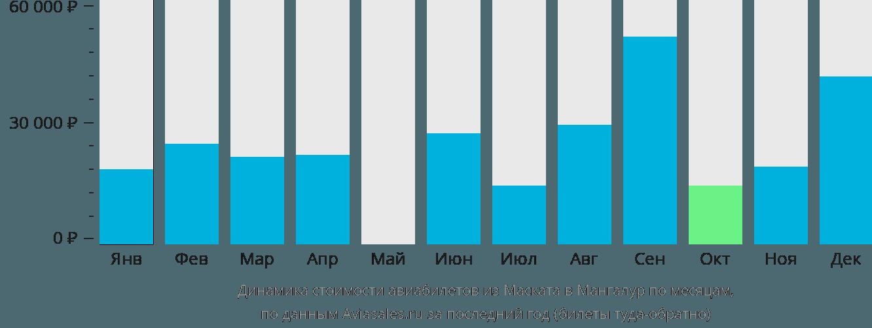 Динамика стоимости авиабилетов из Маската в Мангалур по месяцам
