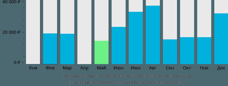 Динамика стоимости авиабилетов из Маската в Мадурай по месяцам