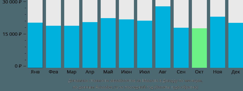 Динамика стоимости авиабилетов из Маската в Джидду по месяцам