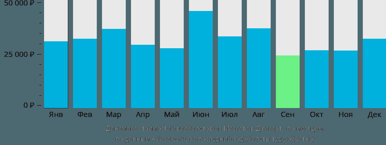 Динамика стоимости авиабилетов из Маската в Джакарту по месяцам