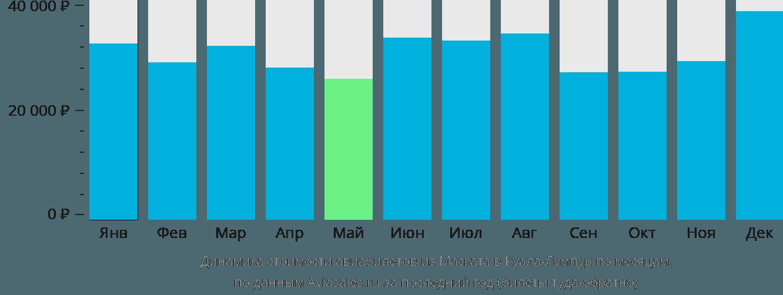 Динамика стоимости авиабилетов из Маската в Куала-Лумпур по месяцам