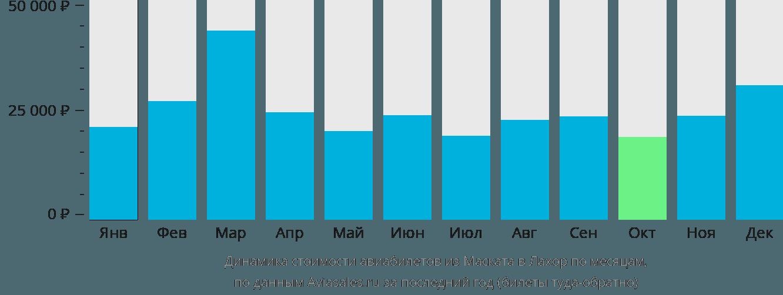 Динамика стоимости авиабилетов из Маската в Лахор по месяцам