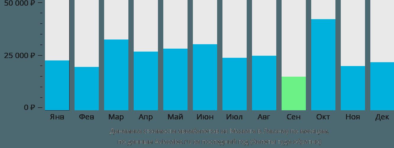 Динамика стоимости авиабилетов из Маската в Лакхнау по месяцам