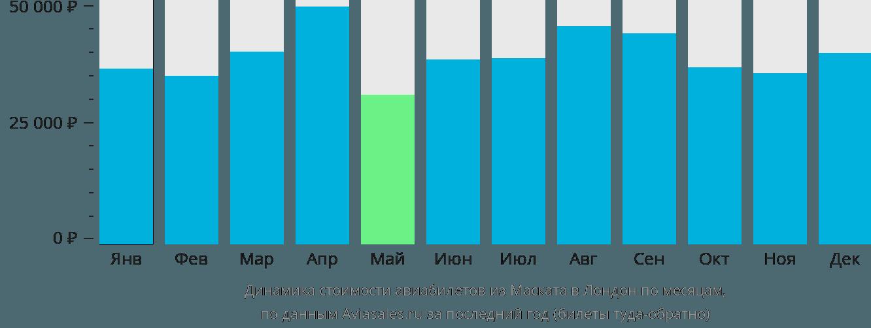Динамика стоимости авиабилетов из Маската в Лондон по месяцам