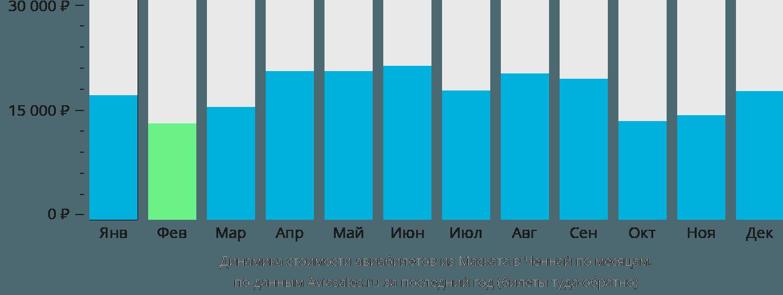 Динамика стоимости авиабилетов из Маската в Ченнай по месяцам