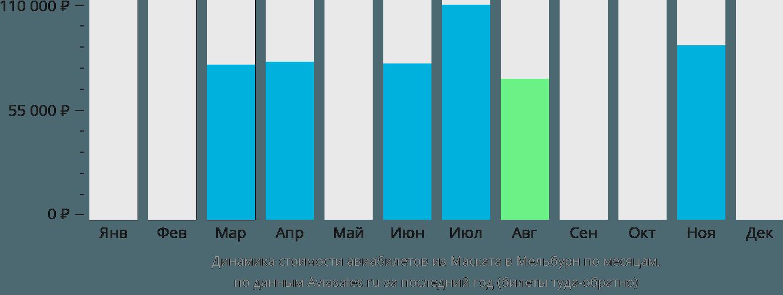 Динамика стоимости авиабилетов из Маската в Мельбурн по месяцам