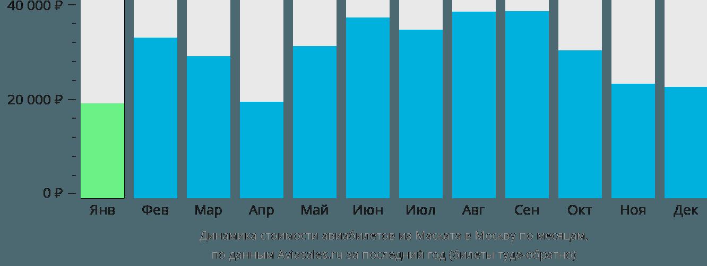 Динамика стоимости авиабилетов из Маската в Москву по месяцам