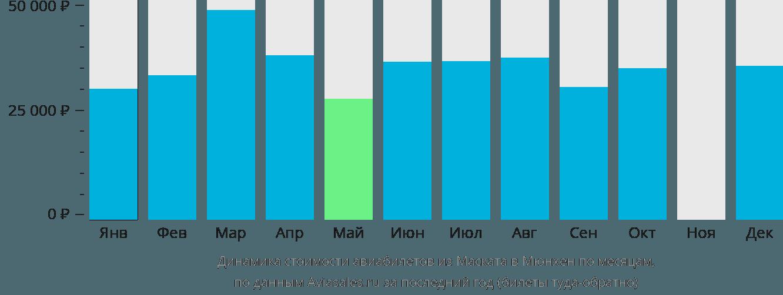 Динамика стоимости авиабилетов из Маската в Мюнхен по месяцам